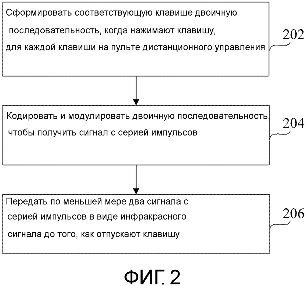 Способ и устройство для передачи инфракрасного сигнала и пульт дистанционного управления