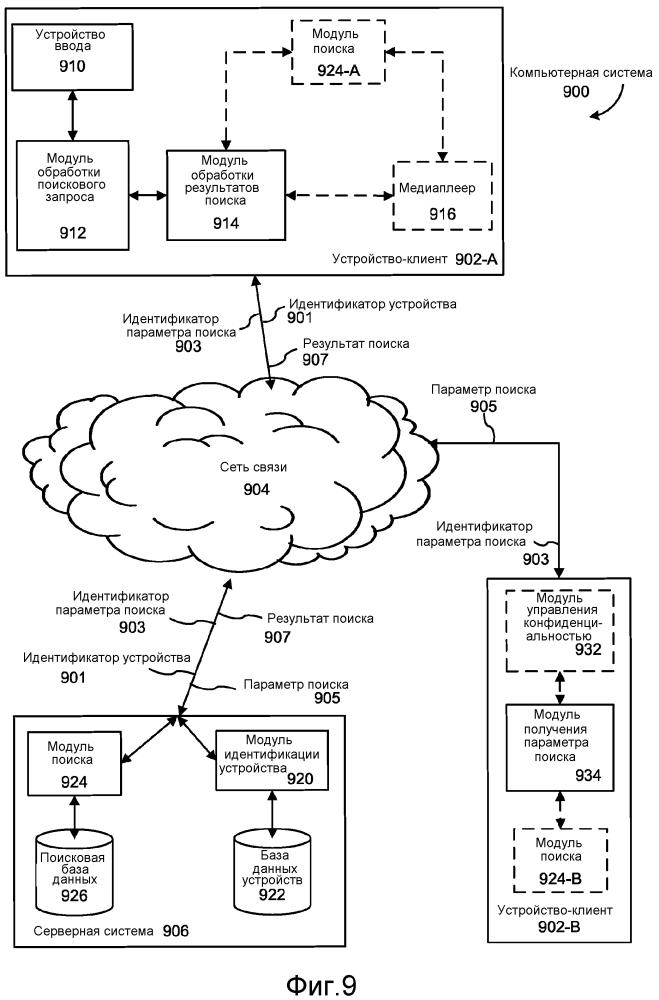 Способ, система и устройство для обмена данными между устройствами-клиентами