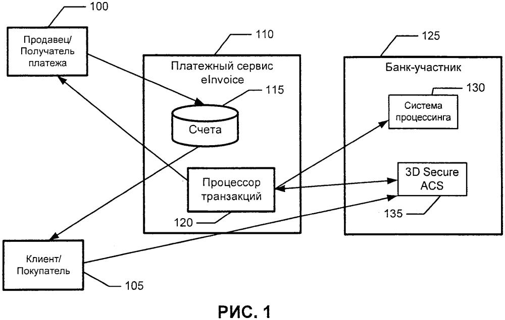Метод и система процессинга электронного документооборота без использования карт