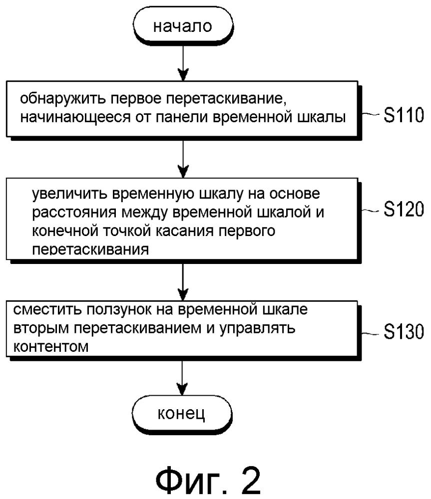 Способ и устройство для управления воспринимающим касание экраном с использованием панели временной шкалы, носитель записи с записанной на нем программой для упомянутого и пользовательский терминал, имеющий упомянутое