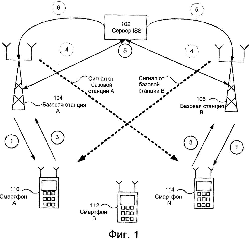 Система и способ сбора данных сети