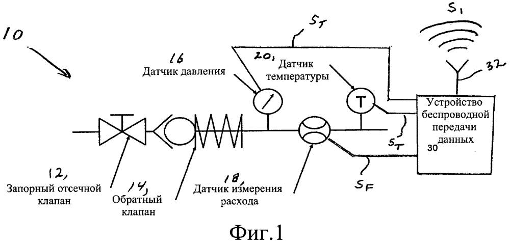 Комбинированный запорный клапан и обратный клапан с единым измерением расхода, давления и/или температуры