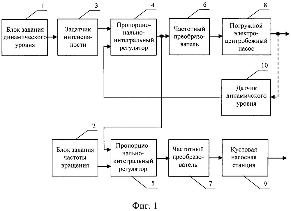 Система управления погружным электроцентробежным насосом и кустовой насосной станцией