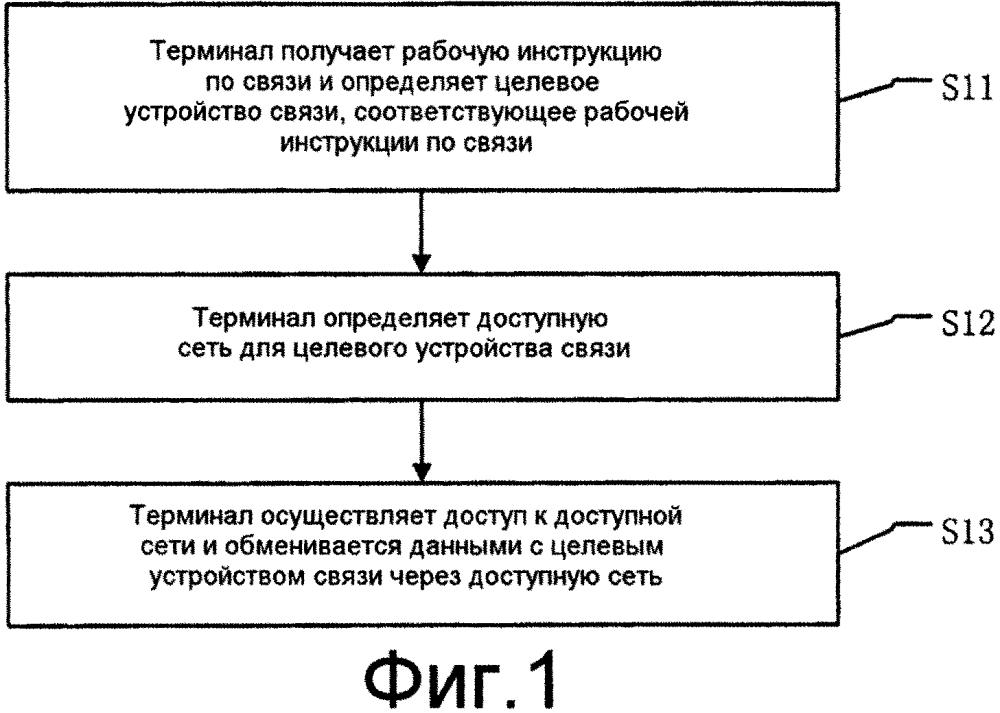 Способ связи и терминал