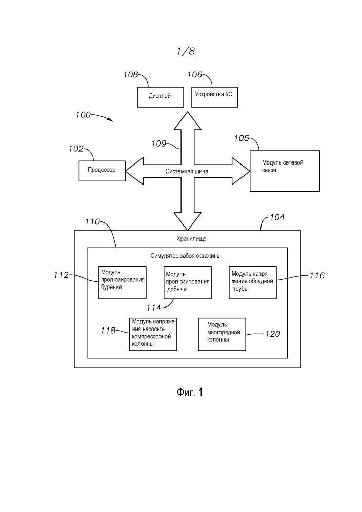 Система, способ и компьютерный программный продукт для симуляции сценариев события бурения