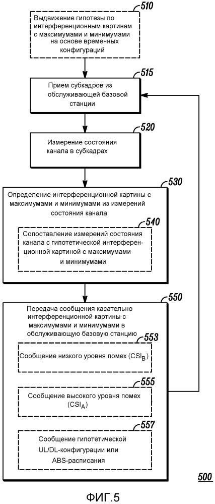 Способ и устройство для совместного существования множества радиомодулей с системой в смежной полосе частот, имеющей зависимую от времени конфигурацию