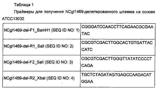 Рекомбинантный микроорганизм, обладающий повышенной способностью продуцировать путресцин, и способ получения путресцина с применением этого микроорганизма