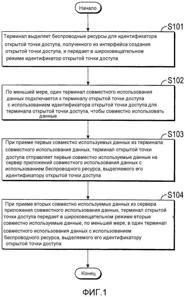 Способы, терминалы и системы для содействия совместному использованию данных