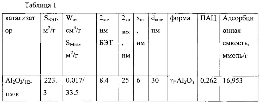 Нанокристаллический катализатор для крекинга пропана с целью получения олефинов и способ его получения