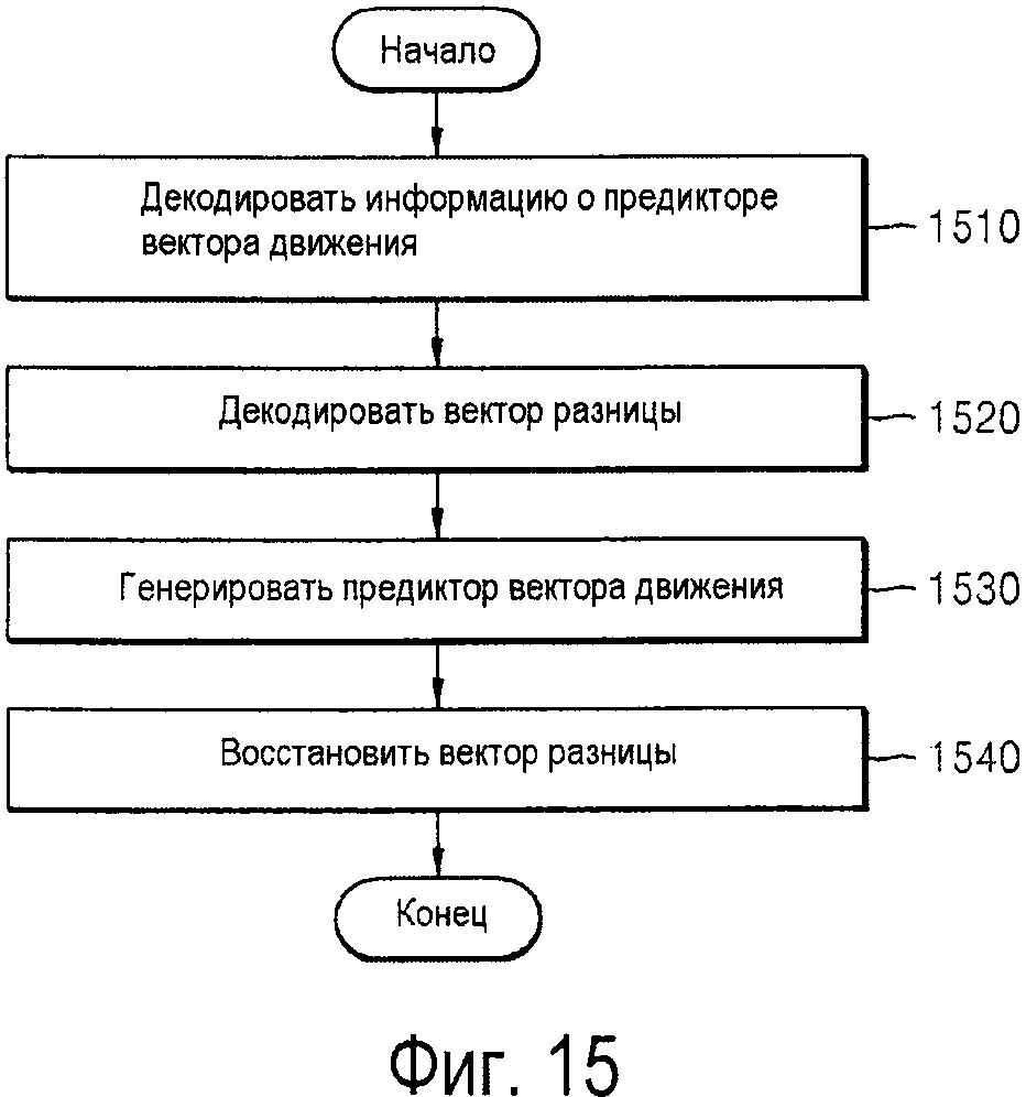 Способ и устройство для кодирования и декодирования вектора движения