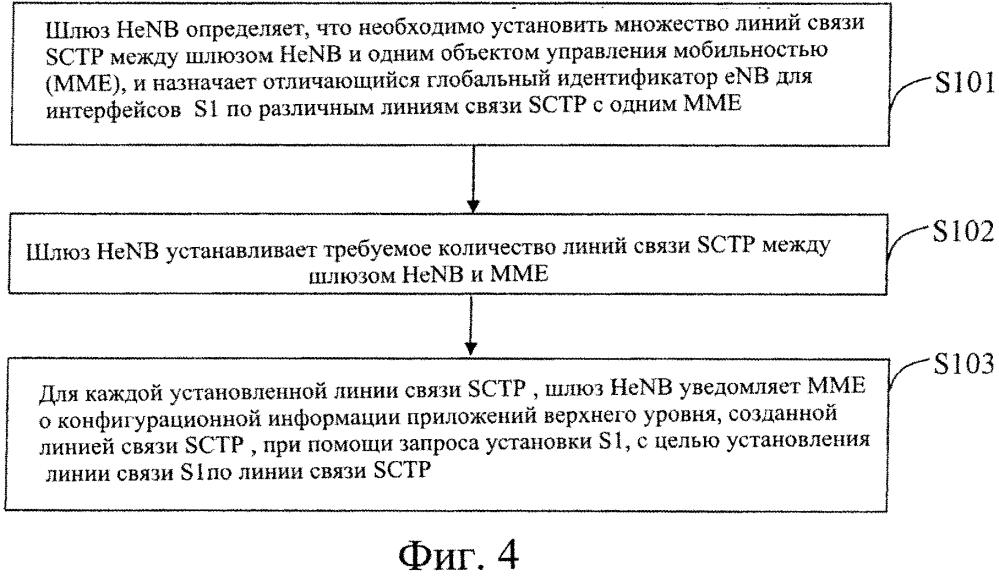 Способ и устройство для повышения стабильности шлюза в фемтосотовой системе в режиме lte