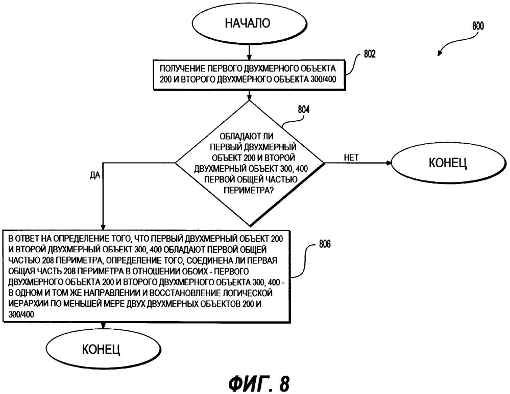 Способ и сервер для восстановления логической иерархии по меньшей мере двух двухмерных объектов