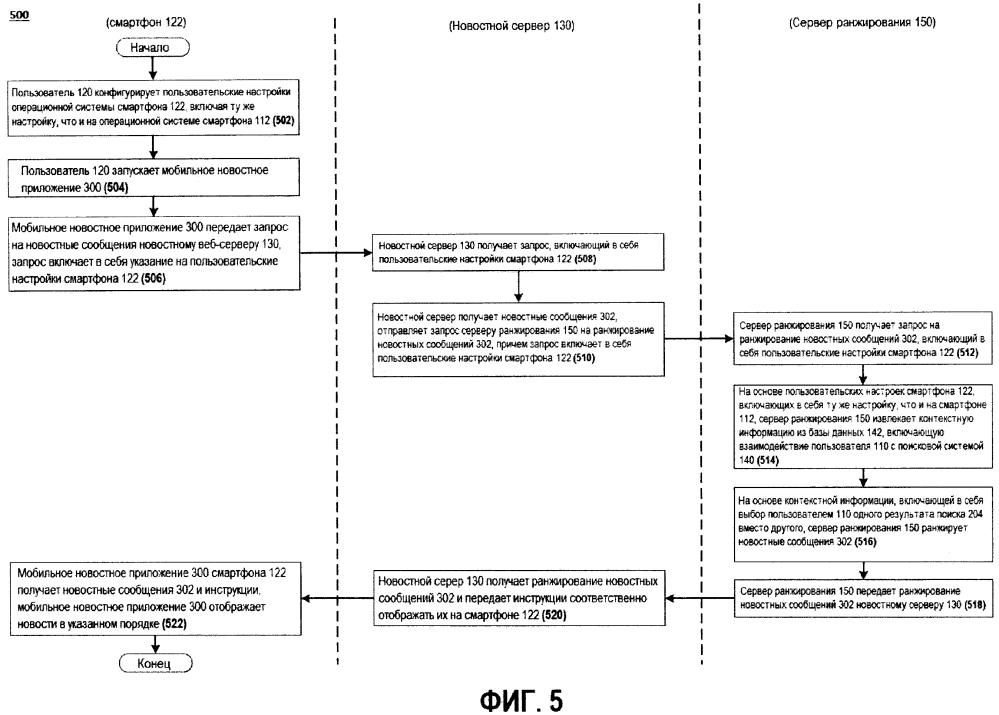 Способ и система ранжирования элементов сетевого ресурса для пользователя
