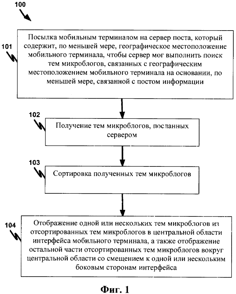 Способы и системы для отображения тем микроблогов