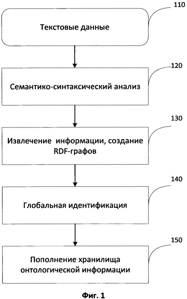 Способ и система для хранения и поиска информации, извлекаемой из текстовых документов