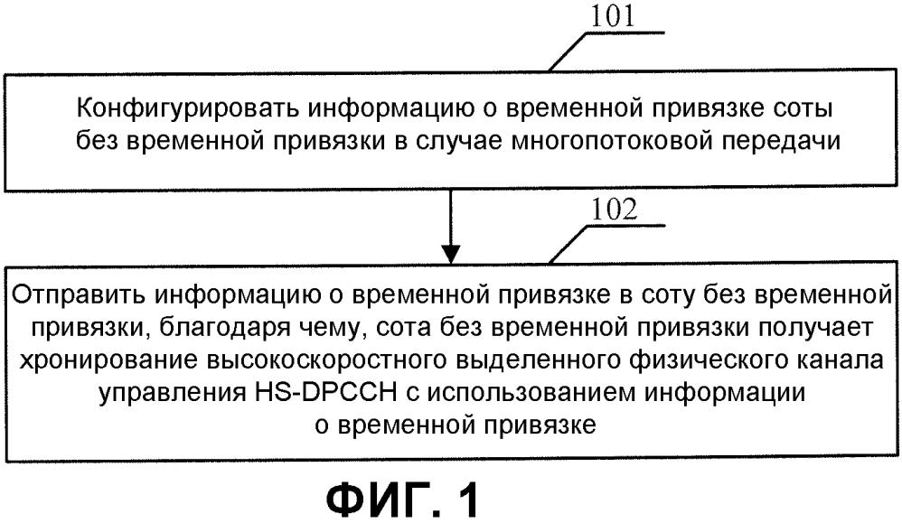 Способ хронирования канала, устройство и система связи для многопотоковой передачи