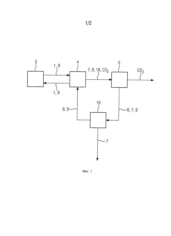 Способ и устройство для отвода легколетучих продуктов деградации из имеющегося в технологическом процессе отделения двуокиси углерода co2 контура с абсорбирующим веществом