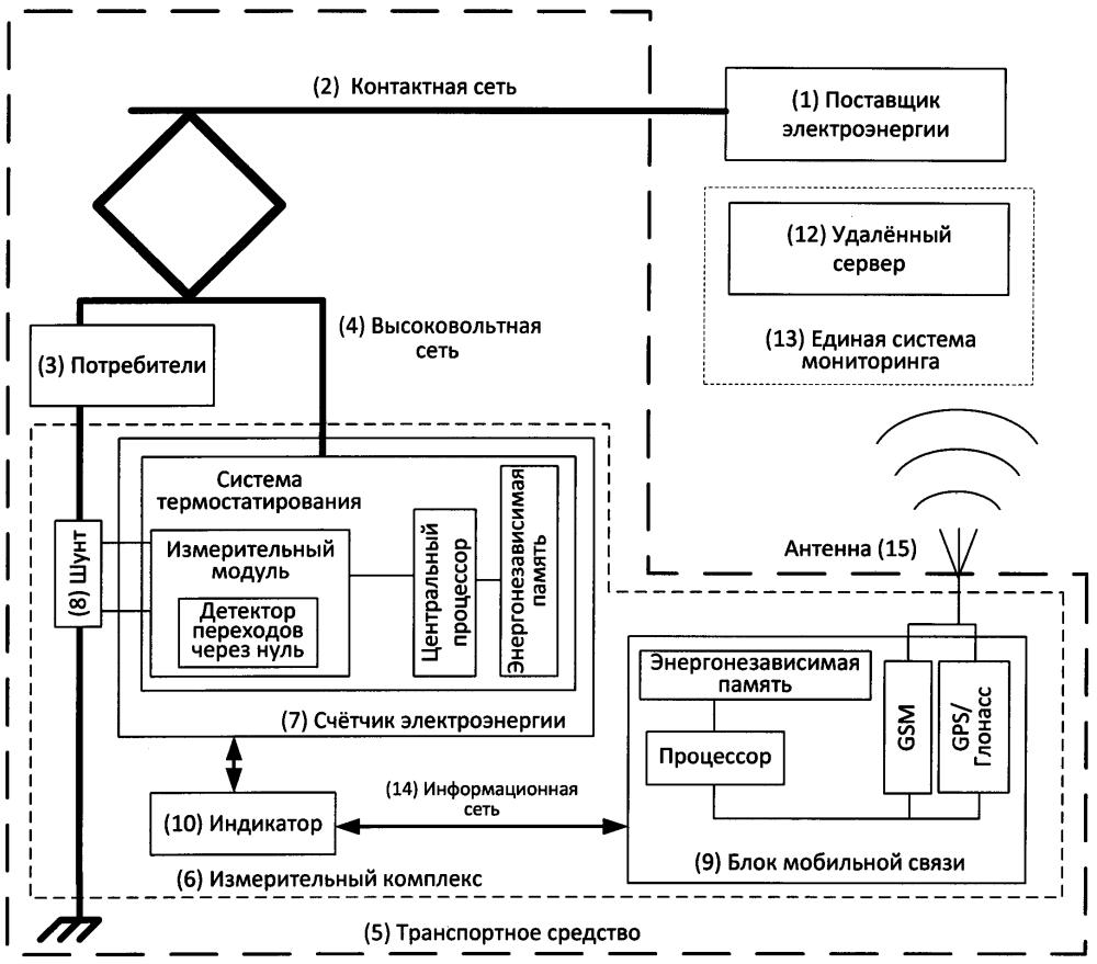 Устройство для автоматического учёта электроэнергии, потребляемой и рекуперированной транспортным средством, и параметров работы электрической и информационной сетей