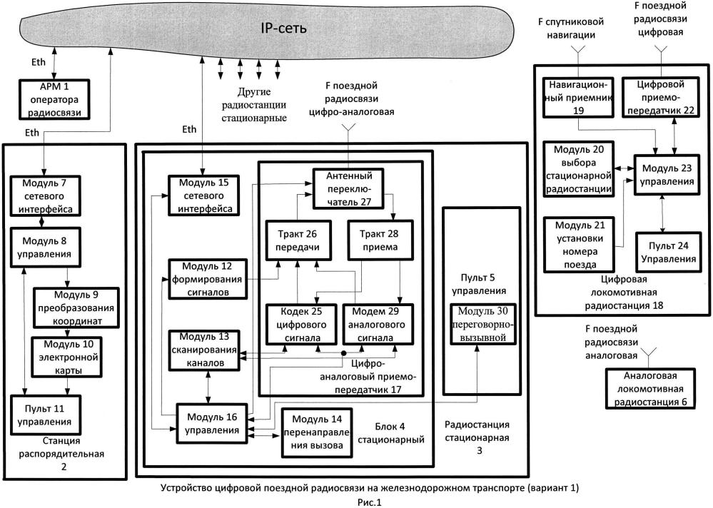Устройство цифровой поездной радиосвязи на железнодорожном транспорте (варианты)