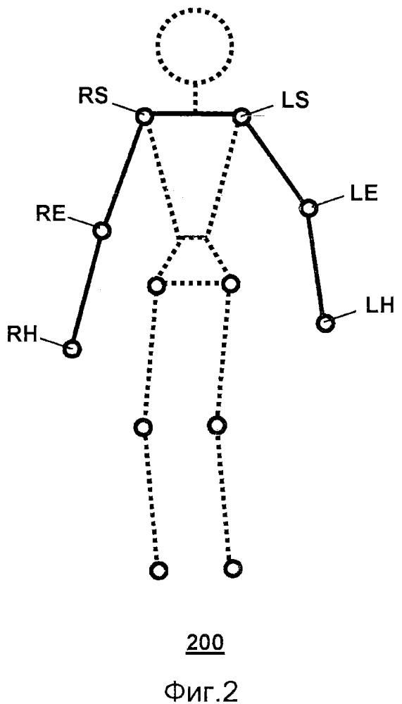 Управляемая жестами система, которая использует проприоцепцию, чтобы создавать абсолютную систему координат