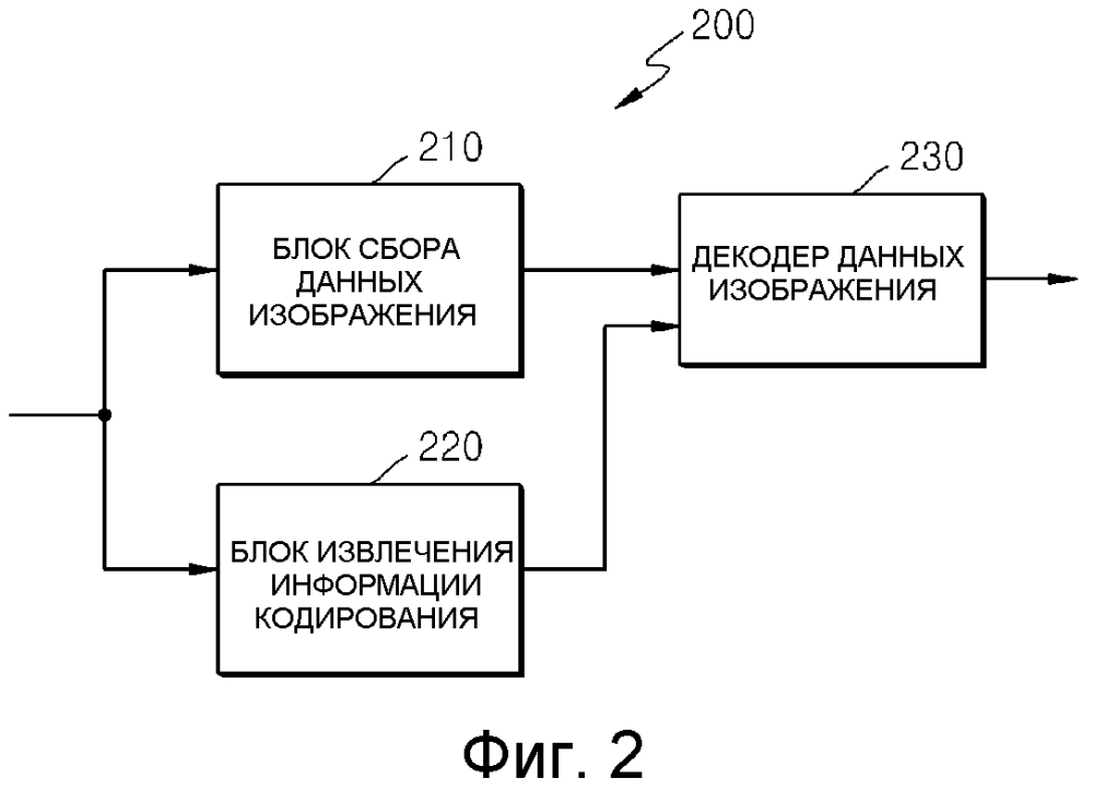 Способ и устройство для кодирования и декодирования блока кодирования границы картинки
