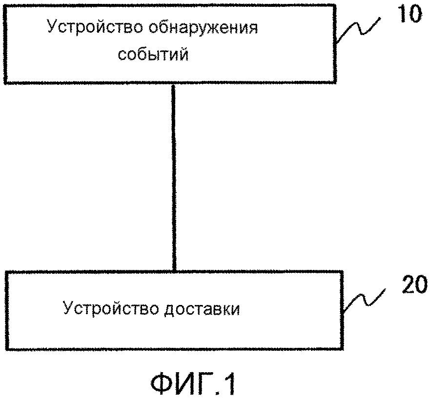 Система доставки информации, шлюзовое устройство, способ управления доставкой и компьютерно-читаемый носитель, сохраняющий программу