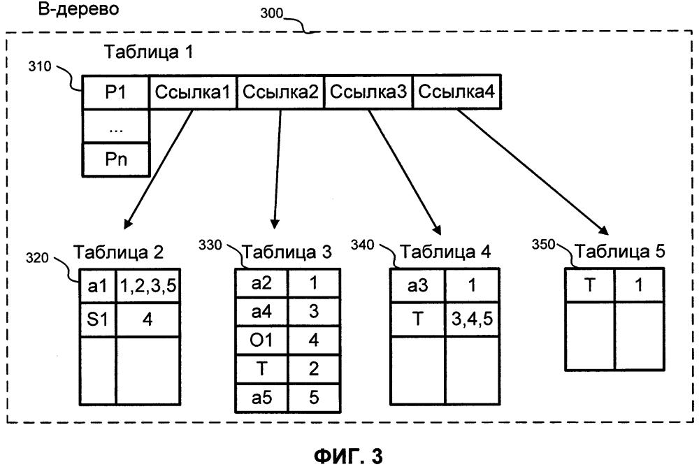 Способ и система для хранения данных графов
