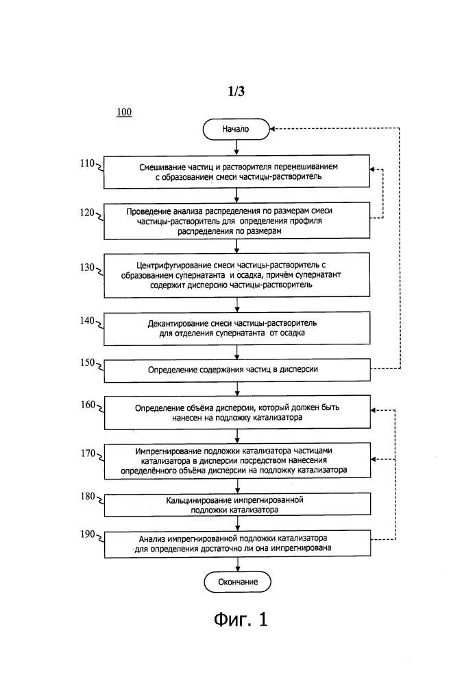 Способ и система изготовления катализатора