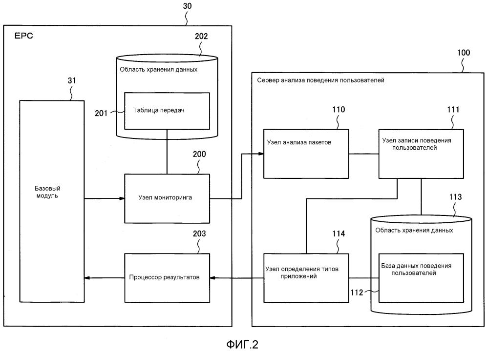 Серверное устройство, приспособленное для анализа поведения при связи, устройство управления, способ управления для мобильного терминала и компьютерная программа