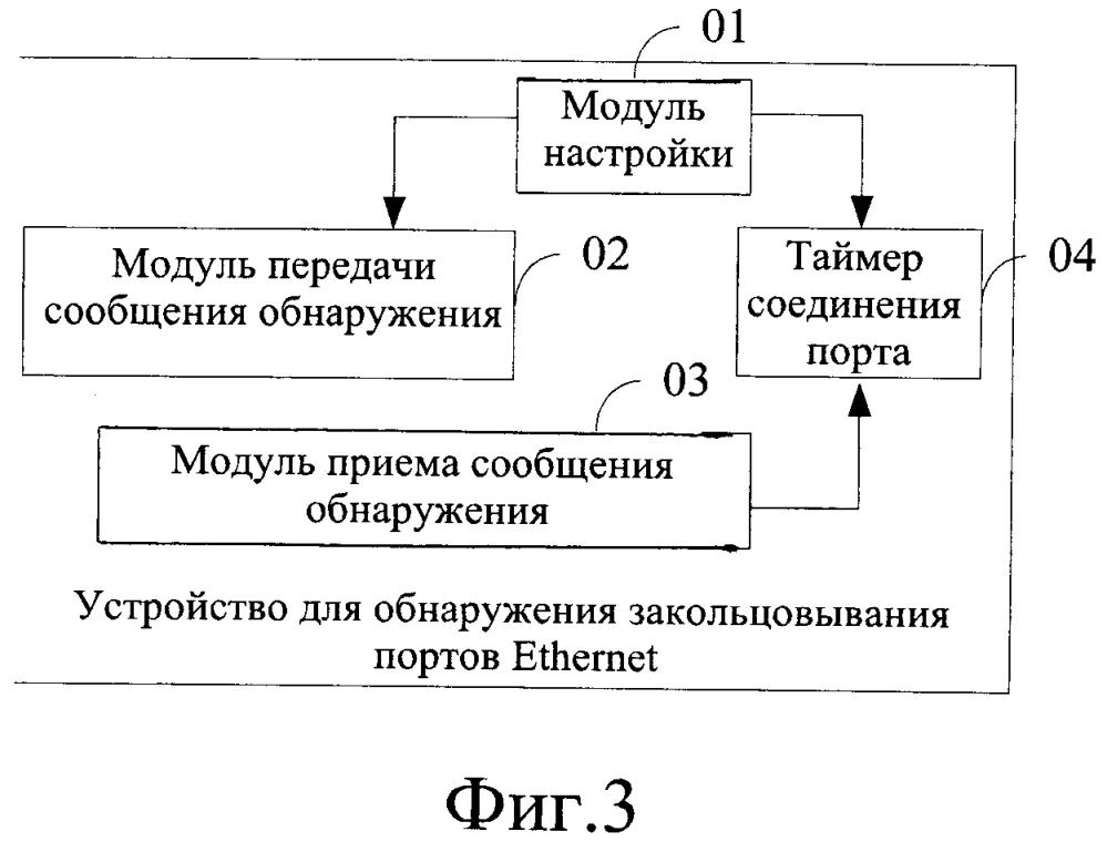 Способ и устройство для обнаружения закольцовывания портов ethernet