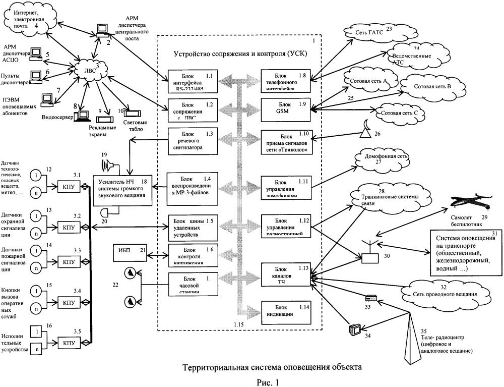 Территориальная система мониторинга, оповещения и управления муниципального и/или объектового уровня при угрозе, возникновении, в ходе и при ликвидации чрезвычайных ситуаций