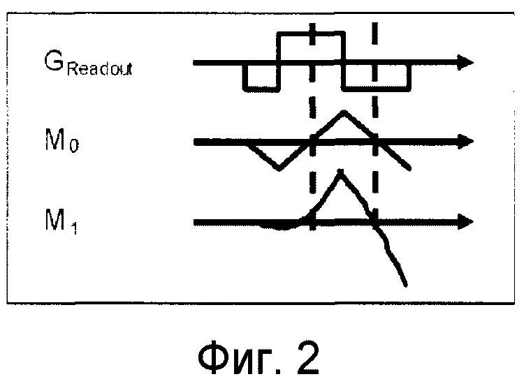 Магнитно-резонансная визуализация с подавлением артефактов потока