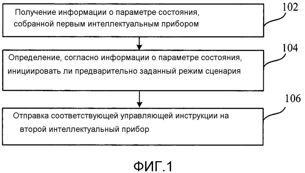 Способ и устройство управления интеллектуальным прибором на основе предварительного заданного режима сценария