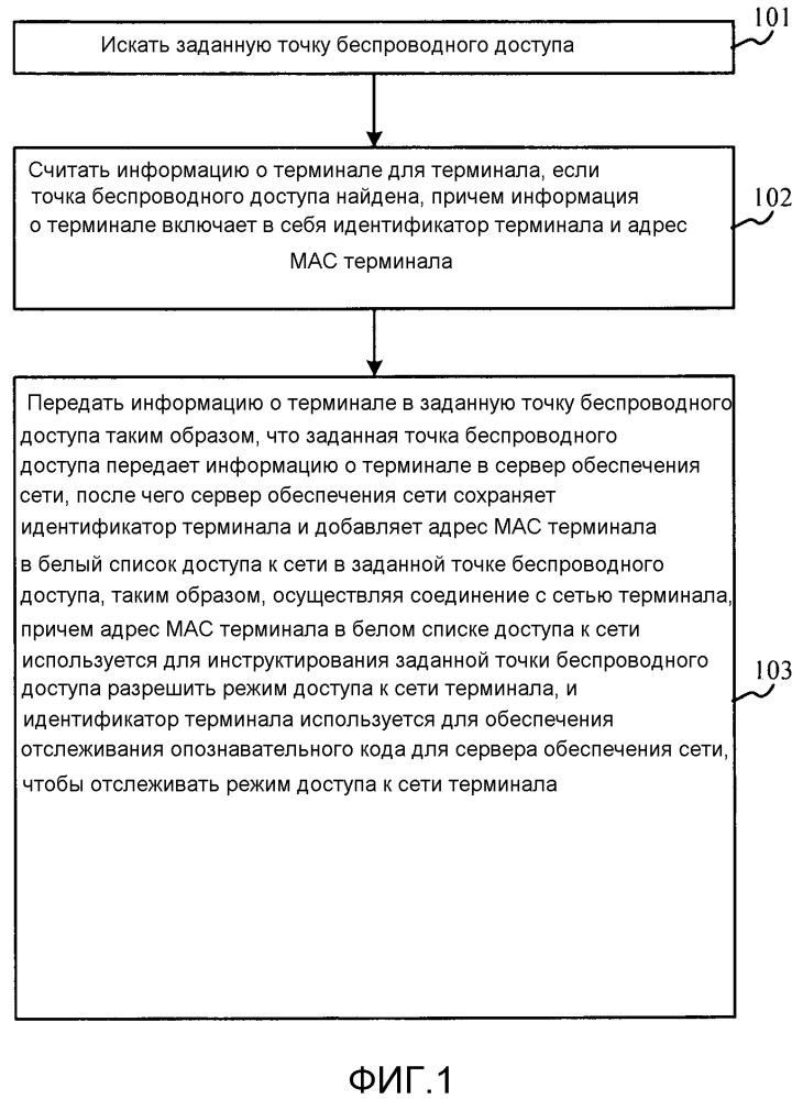 Способ и устройство соединения с сетью