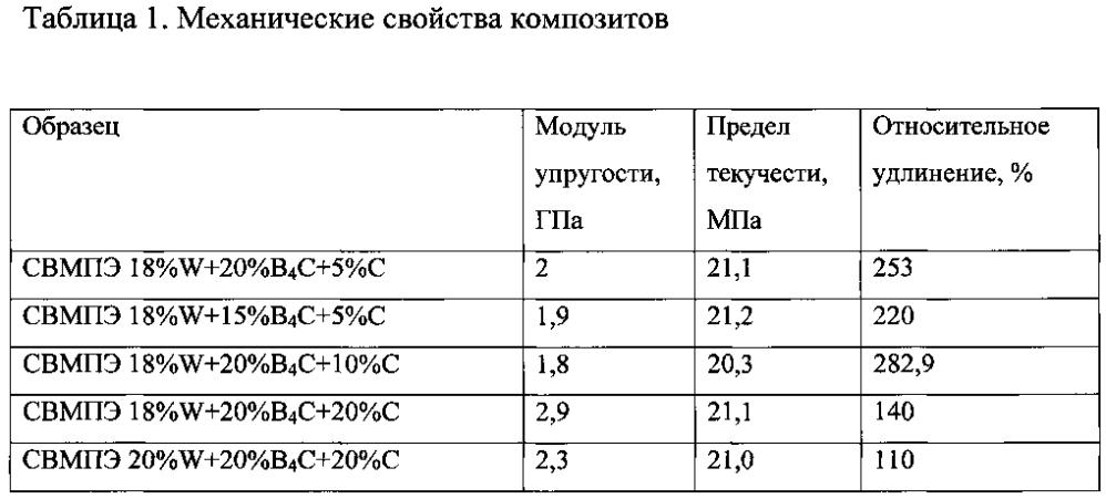 Материал на полимерной основе для комбинированной радио- и радиационной защиты