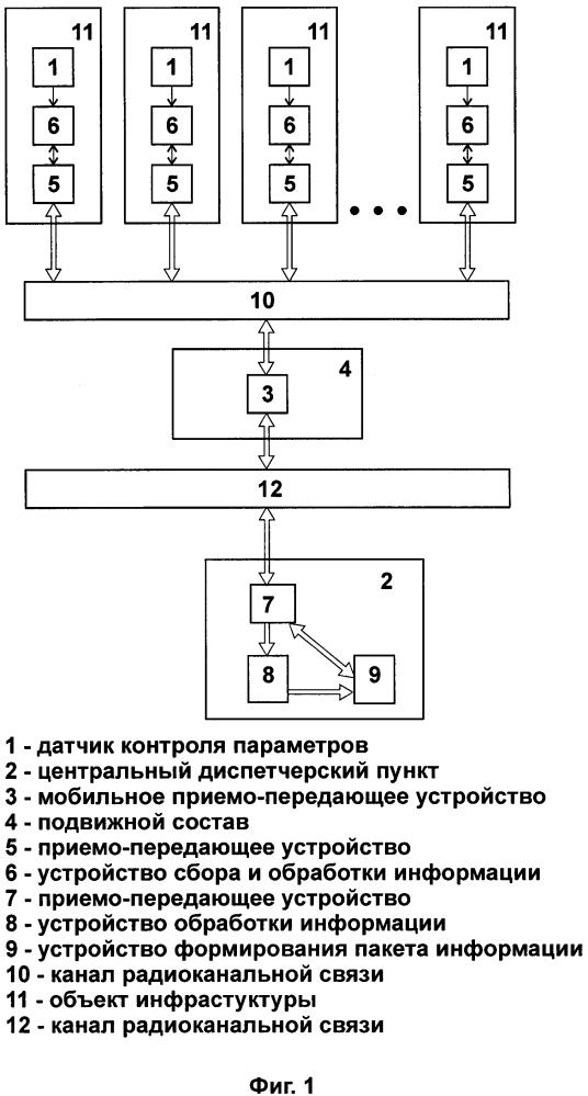 Система мониторинга состояния объектов инфраструктуры железнодорожного транспорта