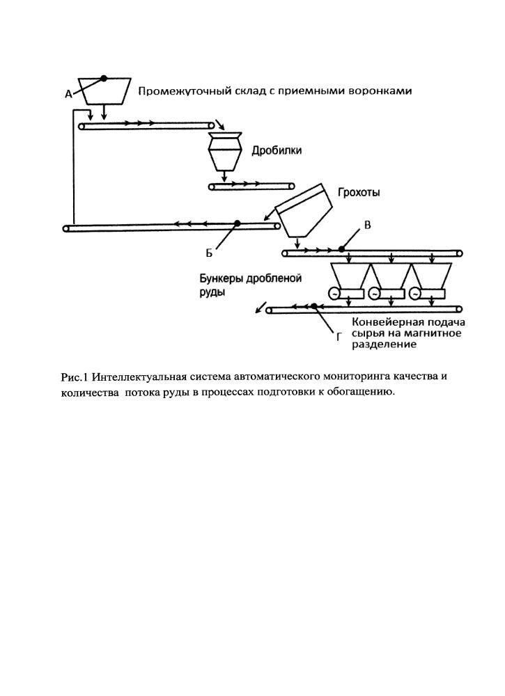 Интеллектуальная система автоматического мониторинга качества и количества потока руды в процессах подготовки к обогащению