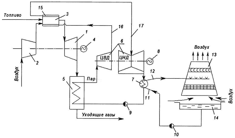 Парогазовая установка электростанции