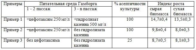 Способ получения культуры изолированных корней silene linicola к1601 - продуцента экдистероидов