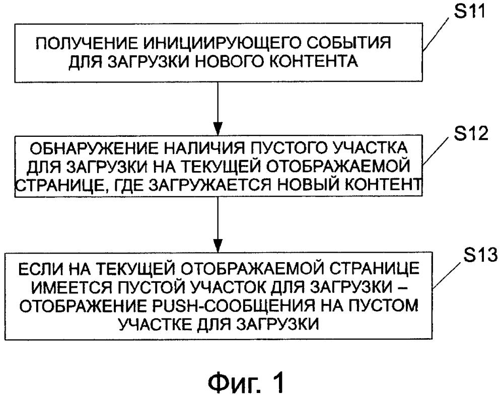 Способ и устройство отображения push-сообщений