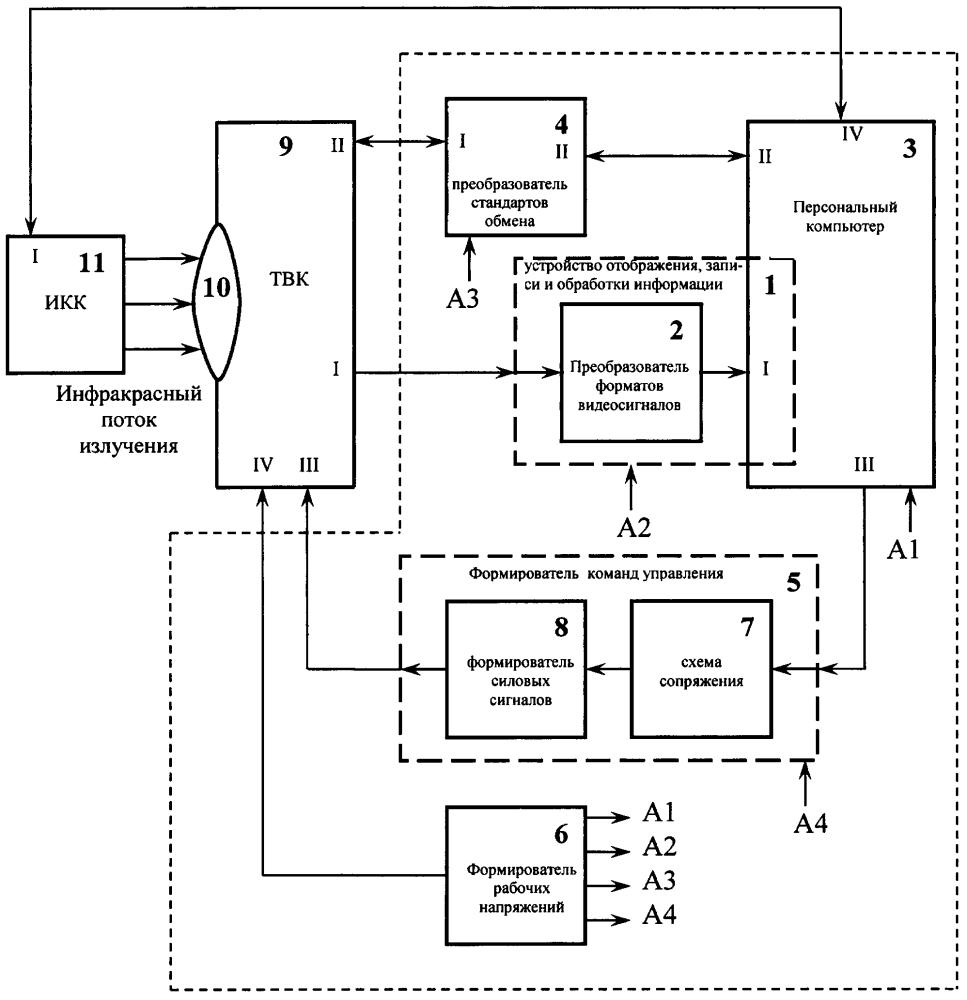 Устройство контроля и управления тепловизионными каналами