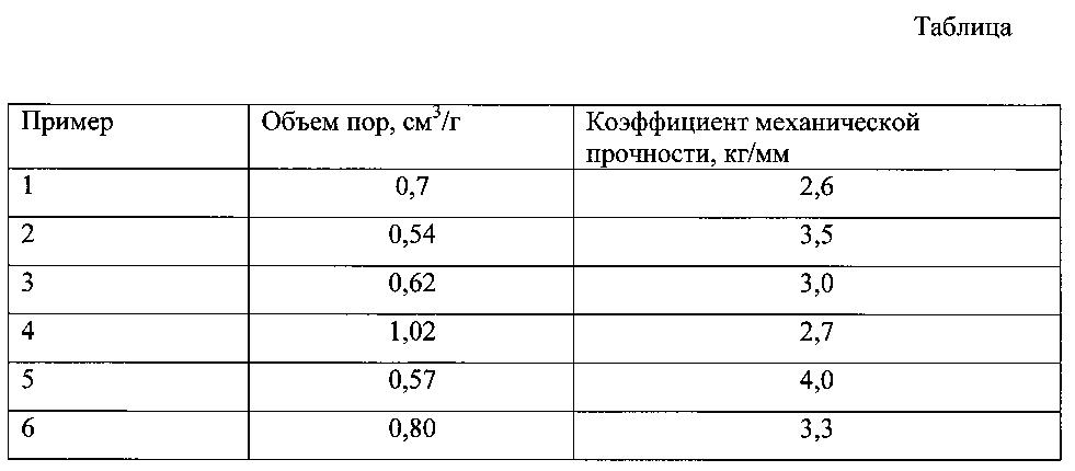 Носитель катализатора гидрооблагораживания вакуумного газойля и способ его приготовления (варианты)