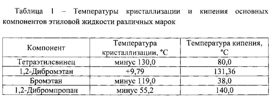 Многофункциональная добавка к авиационным бензинам (варианты)