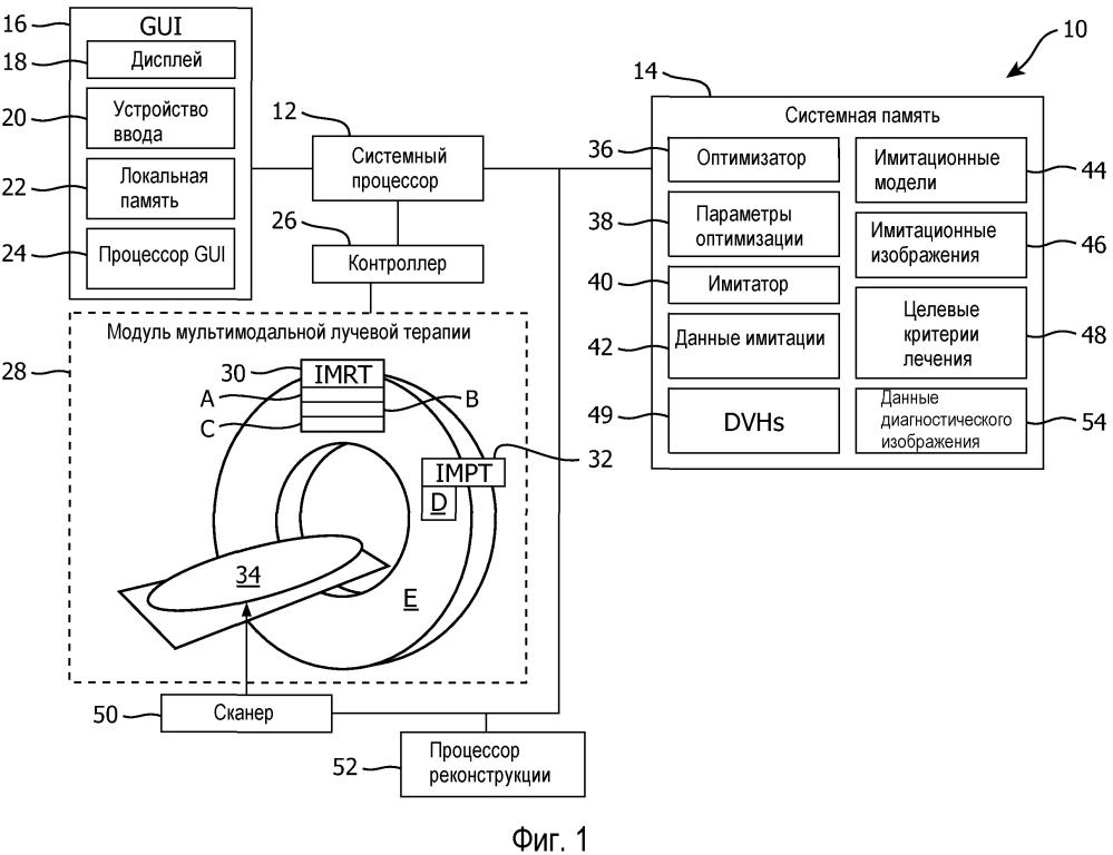 Одновременная оптимизация мультимодальной инверсии для планирования радиотерапевтического лечения