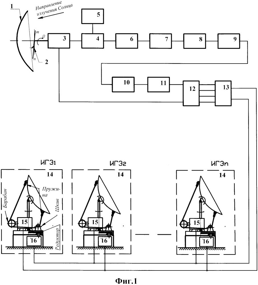 Способ автоматической ориентации по солнцу источников гелиоэнергетики и контур управления следящей системой