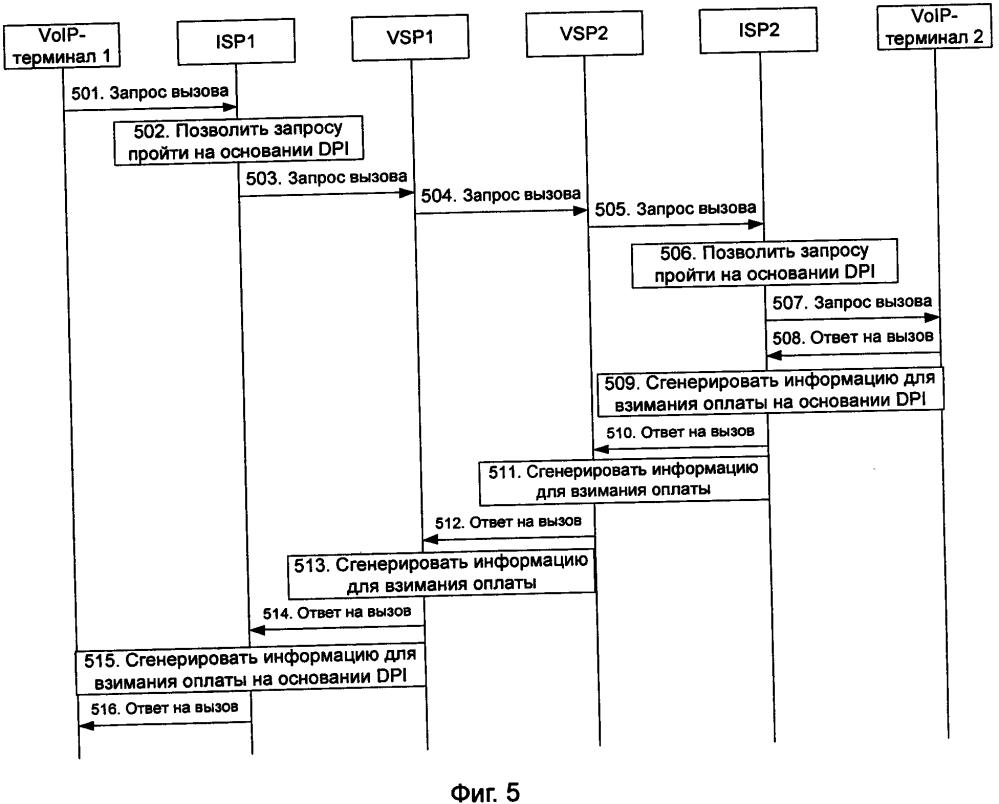 Способ связи и система на основе передачи голоса по протоколу ip