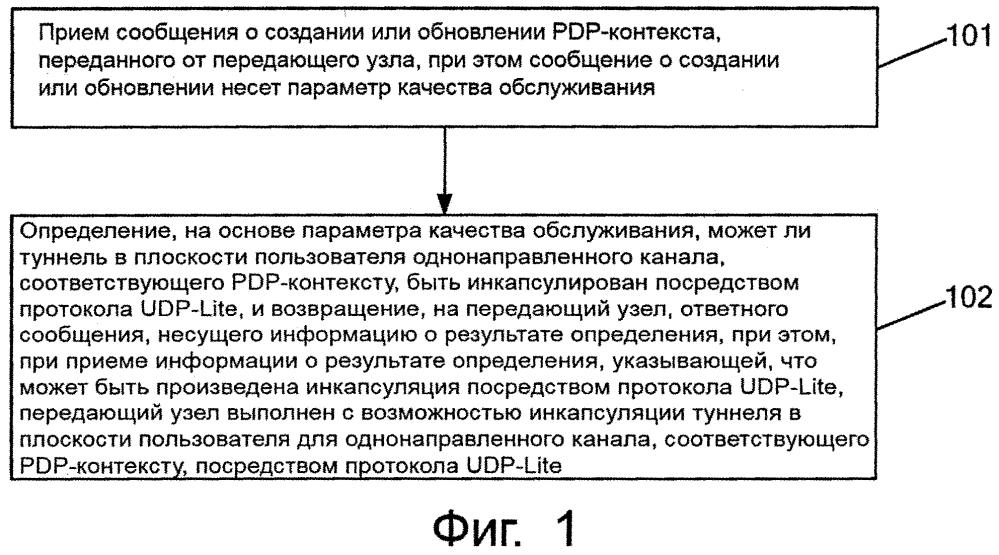Способ передачи данных, сетевое устройство и система связи