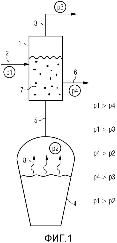 Способ и устройство для выплавки чугуна