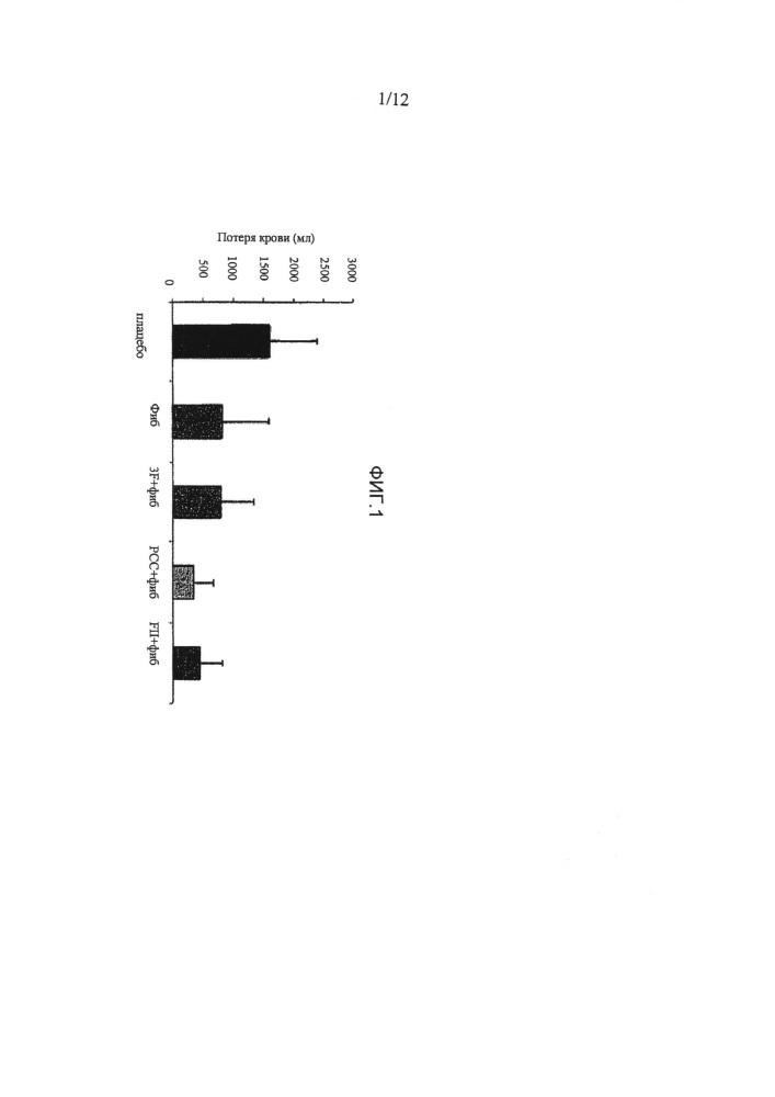 Фактор ii и фибриноген для лечения гемостатических нарушений