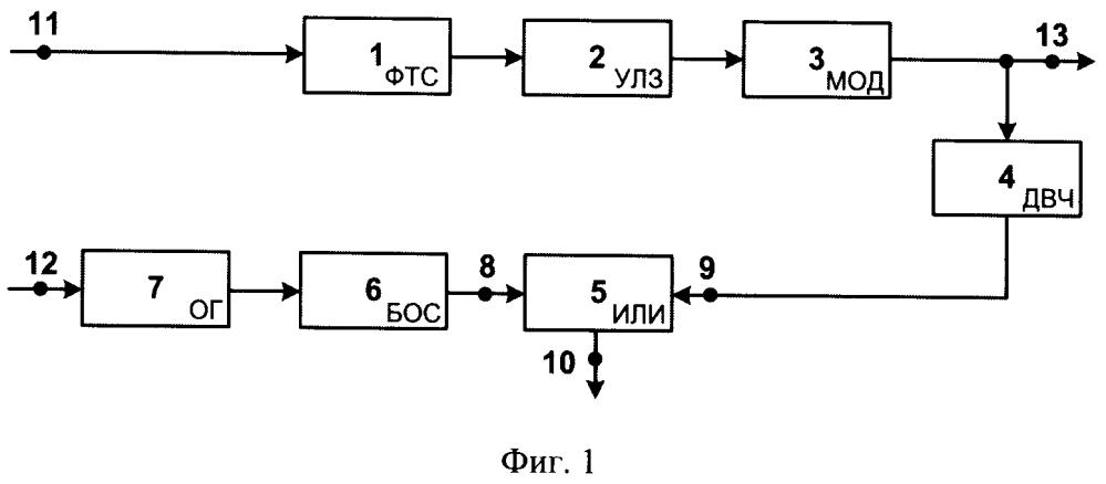 Способ измерения результирующих временных задержек в модуляторах передатчиков с управляемой линией задержки и устройство для его осуществления